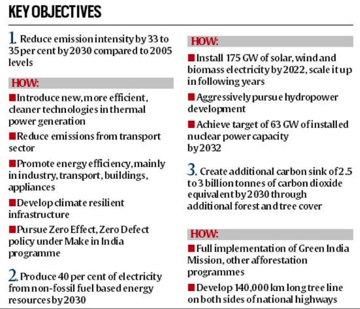india emissions cut climate change paris
