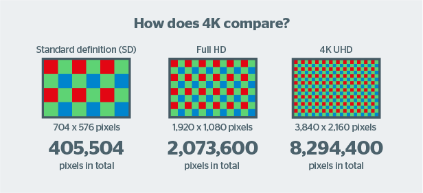 4K - The Future TV ? A Quick check to know if its true