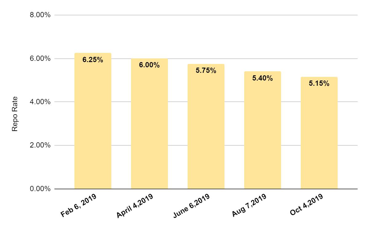 Repo rate cuts