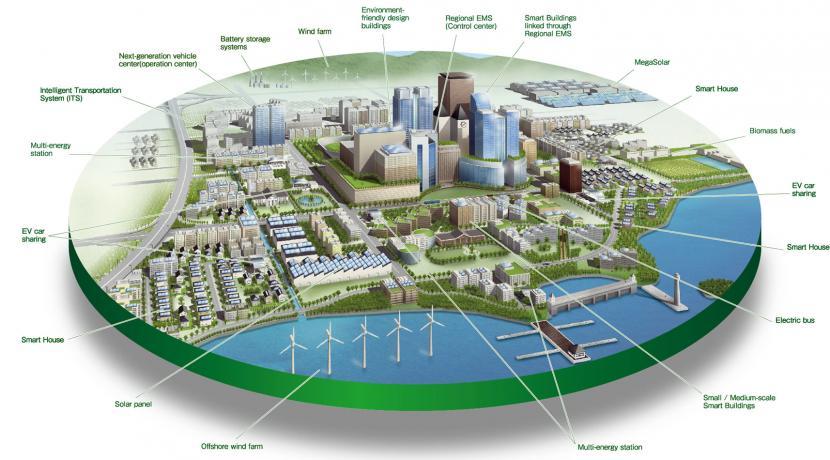 smart city jaipur update