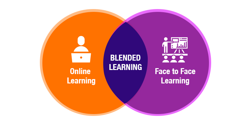 What is Blended Learning Model