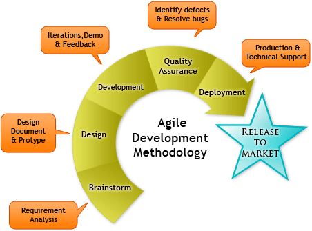 What Is Agile Software Development Life Cycle