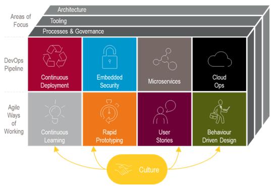 Where Are Enterprises Taking Agile and DevOps?