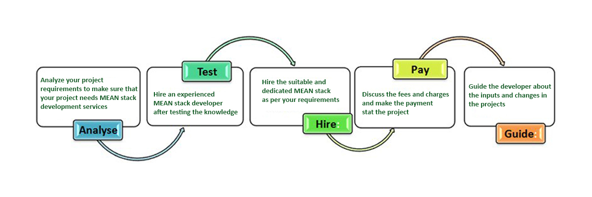 How you can Hire the Offshore MEAN Stack Developers
