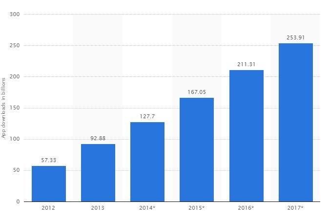 25 Mobile App Usage Statistics