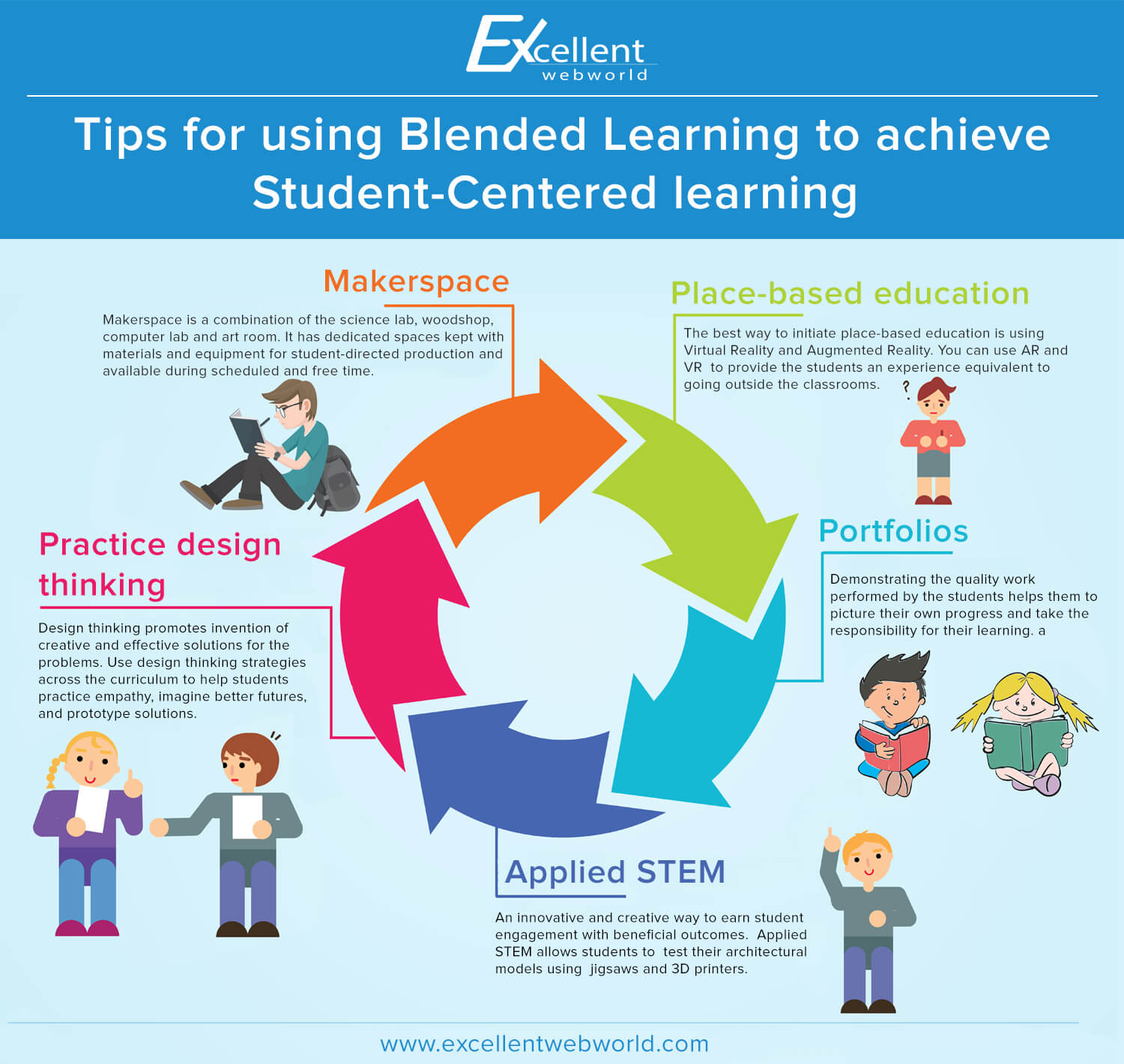 Blended Learning Solutions infographic