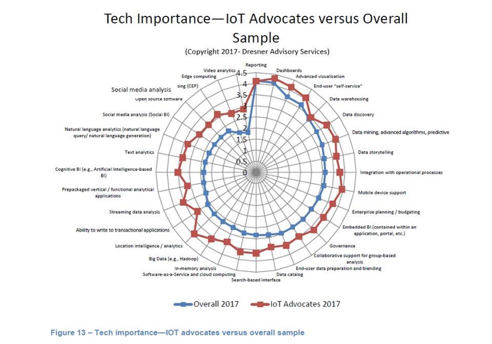IoT advocates