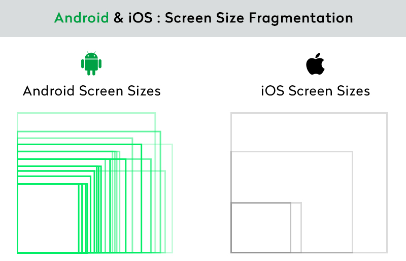 Android and iOS: Screen Size Fragmentation