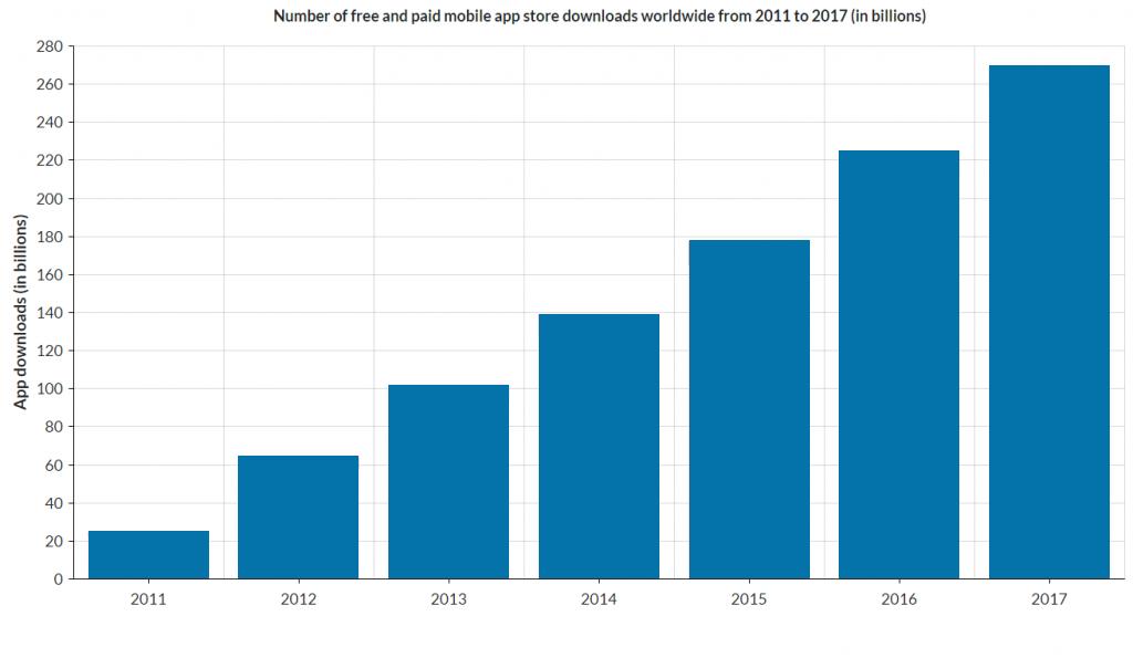 App Monetization Graph