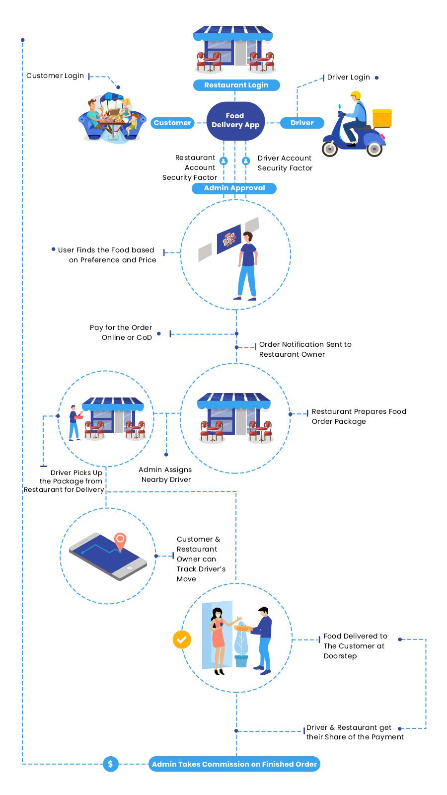 How Food Delivery Apps Like DoorDash Work