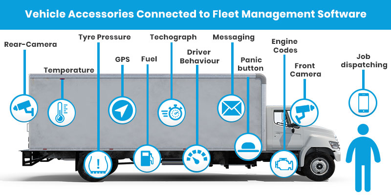 Smart Fleet Management iot solution