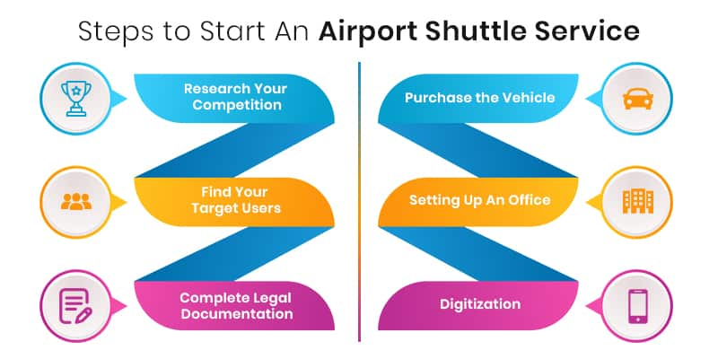 steps to start an airport shuttle service