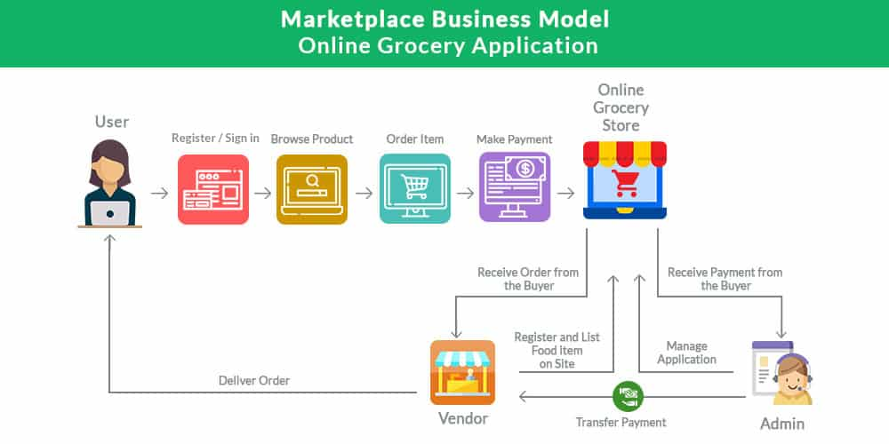 Marketplace Business Model Online Grocery Application