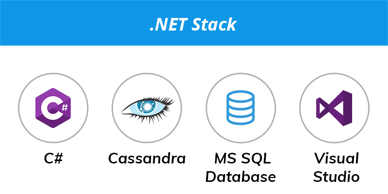 How To Choose a Technology Stack For Your Web Application?