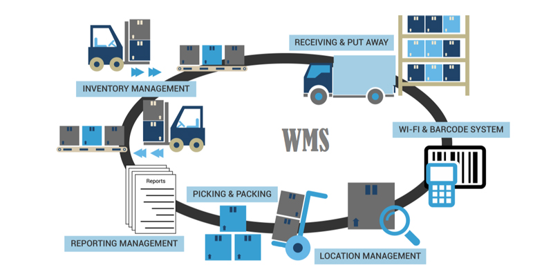 Warehouse Management System Resources