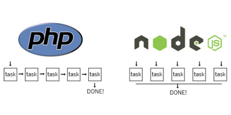 php vs node js performance