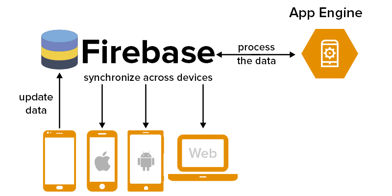 what is firebase used for