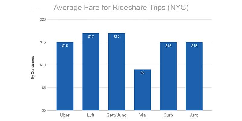Average Fare For Rideshare Trips