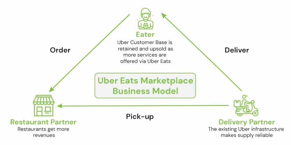 Uber Eats Business Model