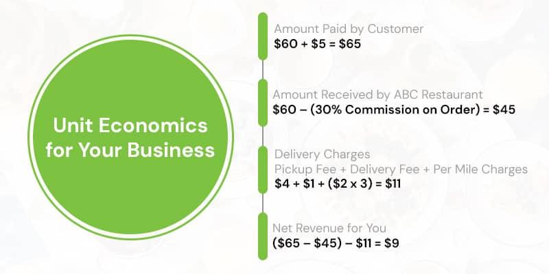 Unit Economics for Your Business