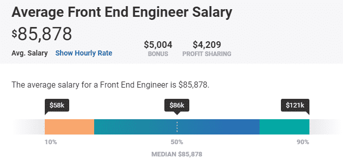 Frontend Developer Salary Payscale