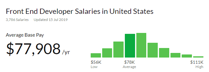 Front End Developer Salary Glassdoor