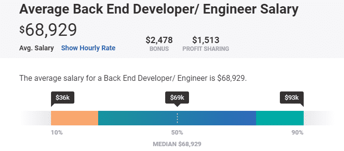 Back End Developer Salary PayScale