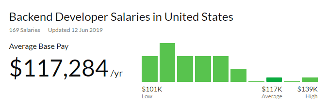 Backend Developer Salary Glassdoor