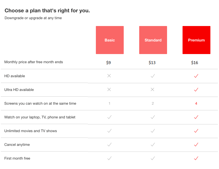 Netflix Multiple Subscription Plans