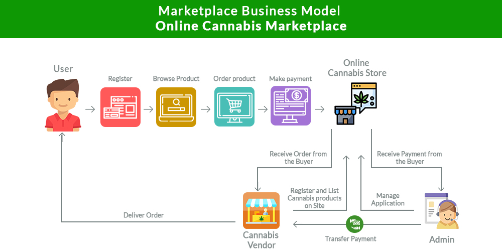 Marketplace Business Model Online Cannabis Marketplace