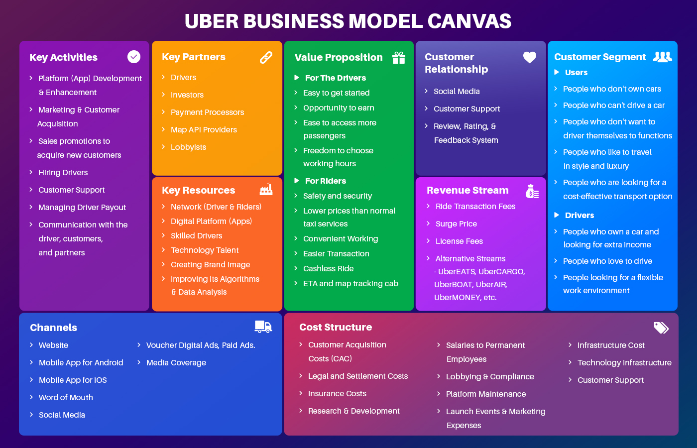 how uber works    a complete uber business model