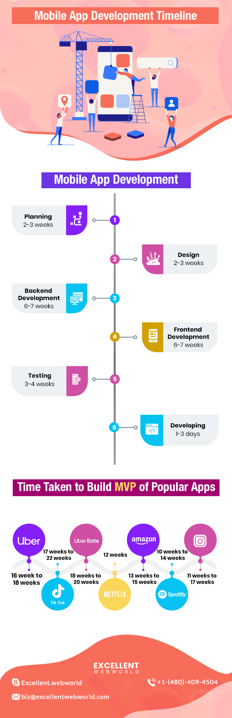 Mobile App Development Timeline Infographic