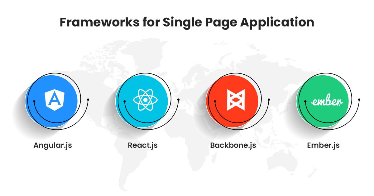 Frameworks for Single Page Application Development