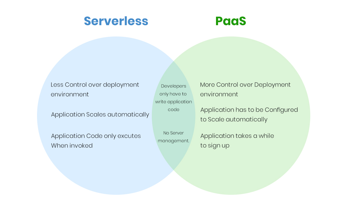 Serverless vs Paas