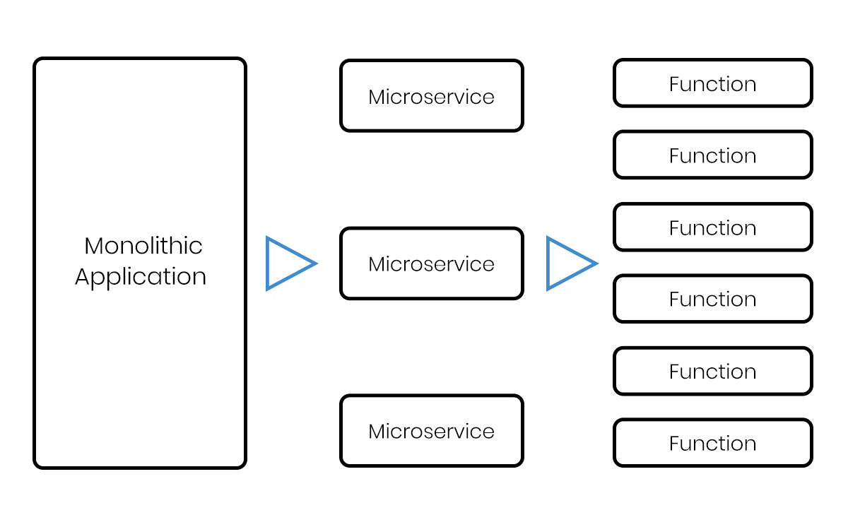 Serveless Architecture Work