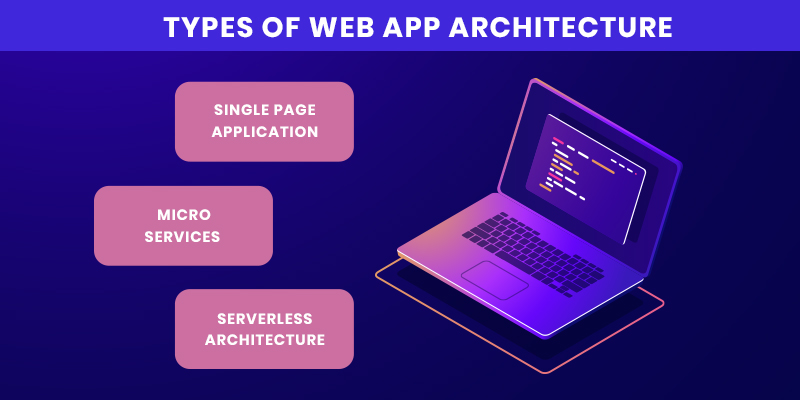 Types of Web App Architecture