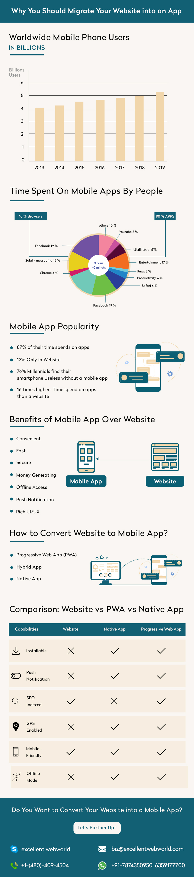 Turn Your Website Into an App Infographic