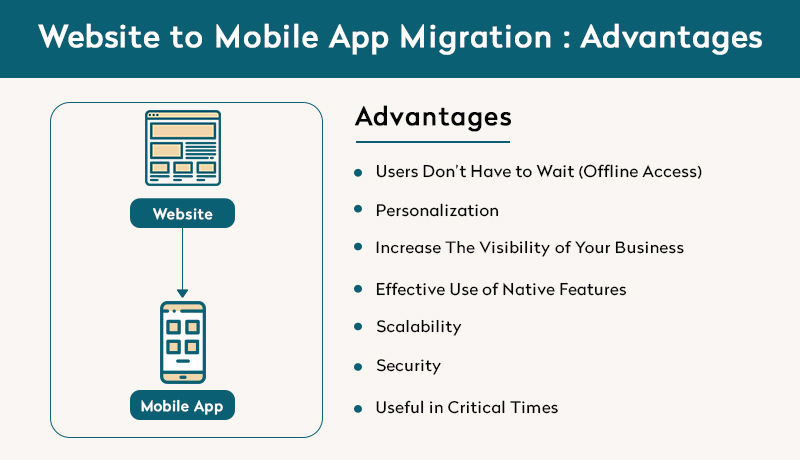 Advantages Website to Mobile App Migration