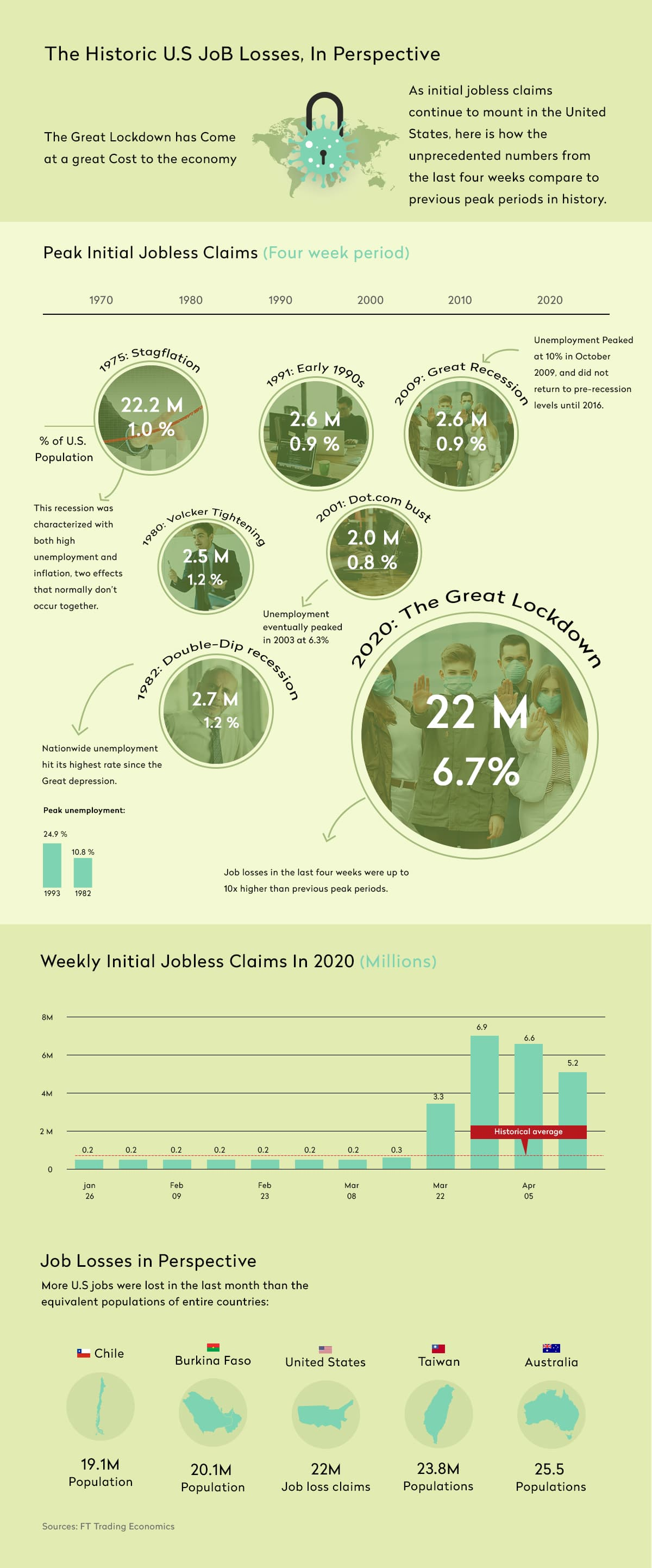COVID Jobless Claims Historic Infographic