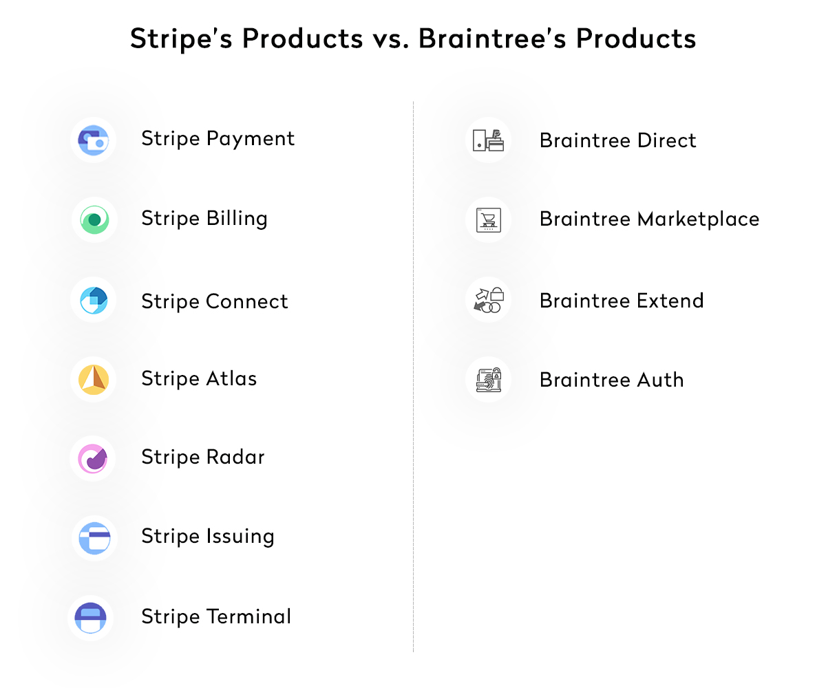 Stripe's Products vs. Braintree's Products