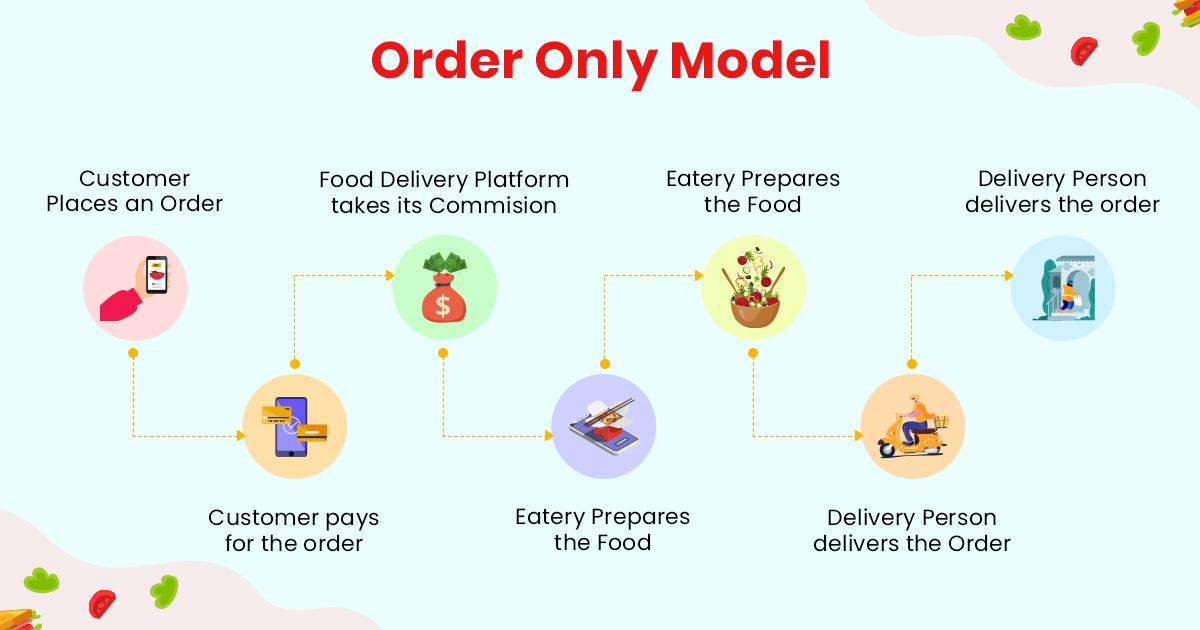 Order Only Model