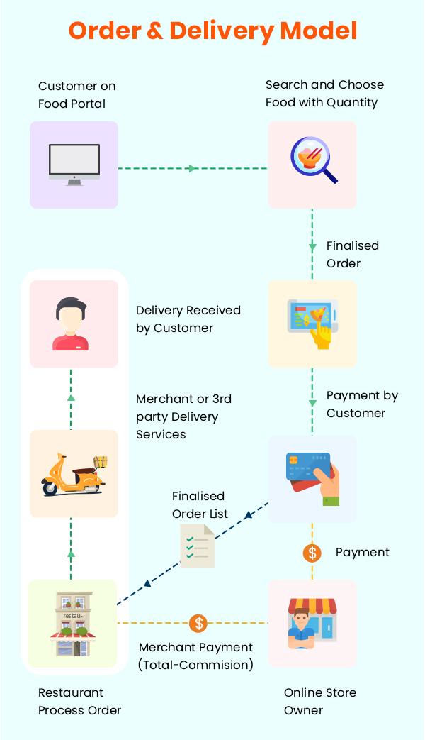 Order & Delivery Model
