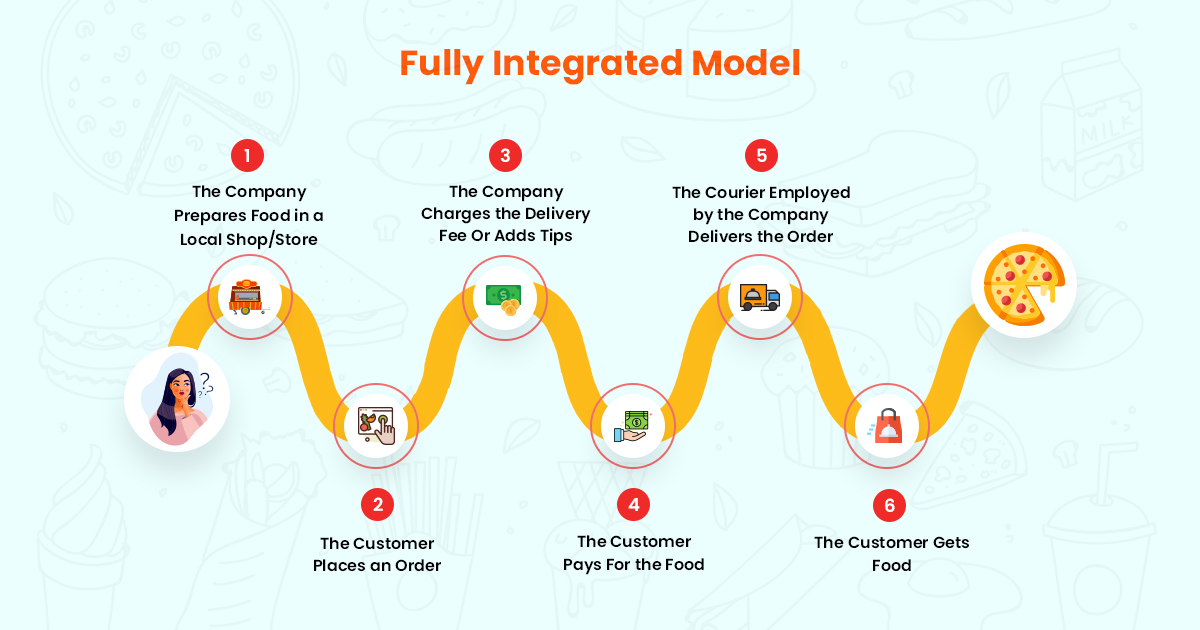 Advantage of Fully Integrated Model