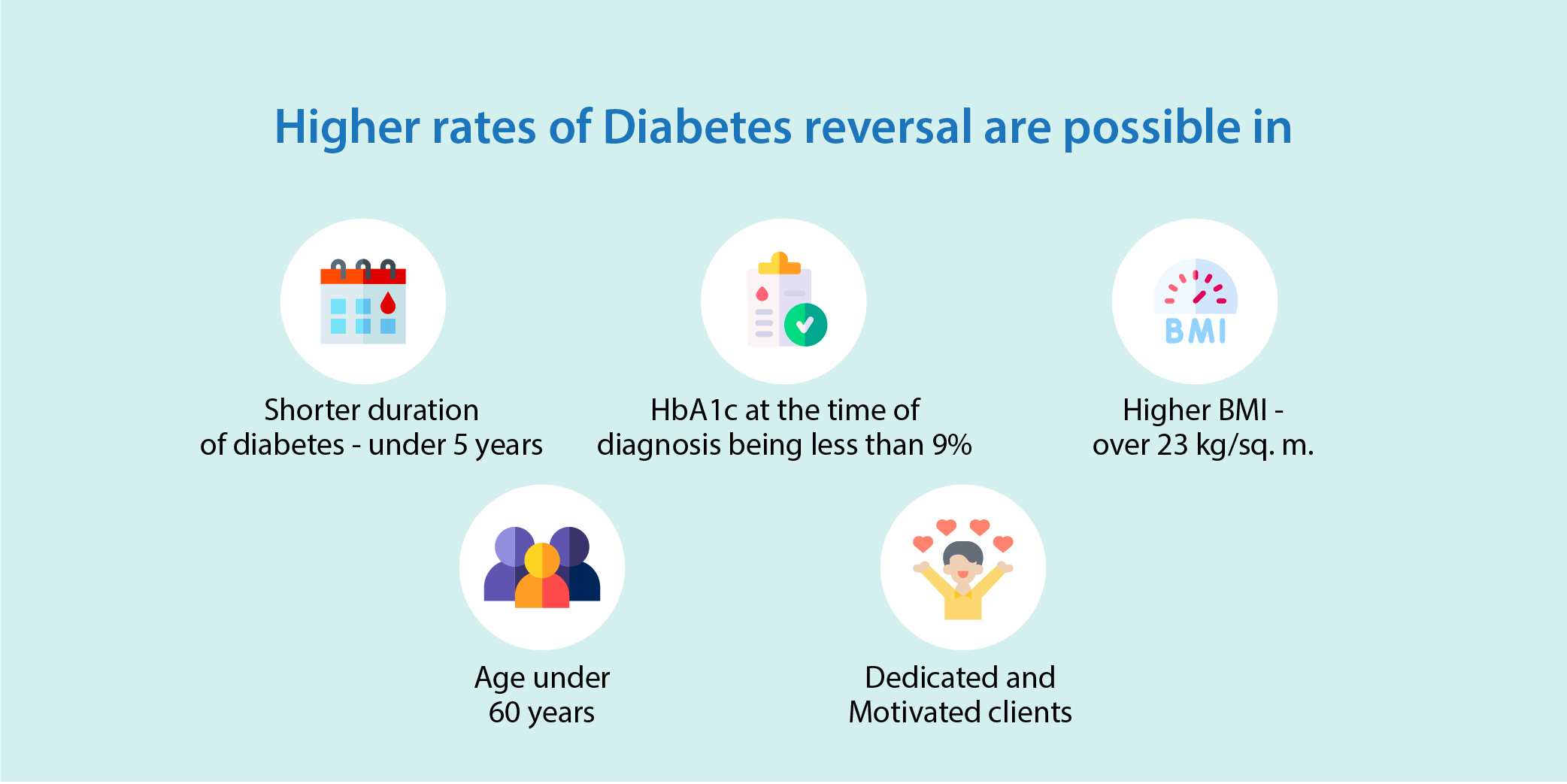 Higher rates of Diabetes Reversal