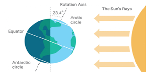 Equator---midnight-sun