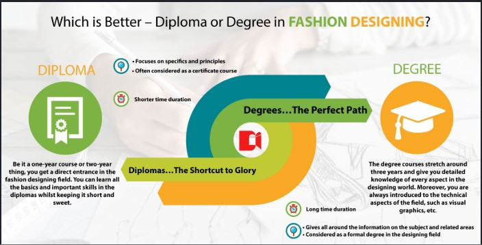 Fashion Designing Diploma vs Degree