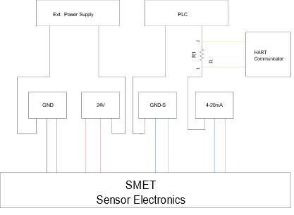HART connection to Rheonics inline viscometer SRV density meter SRD