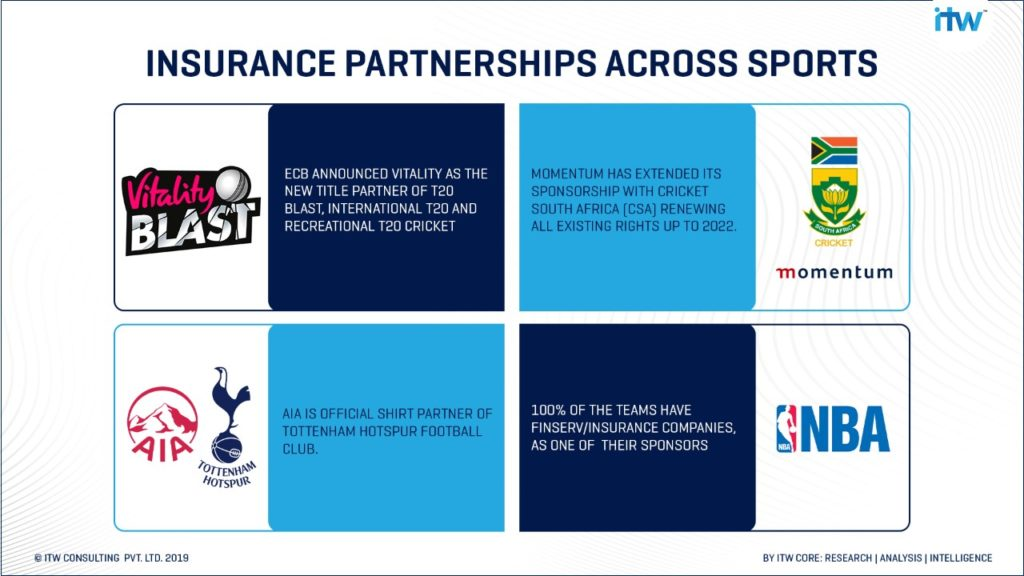 Insurance & Sports Partnerships across different disciplines of Sports.