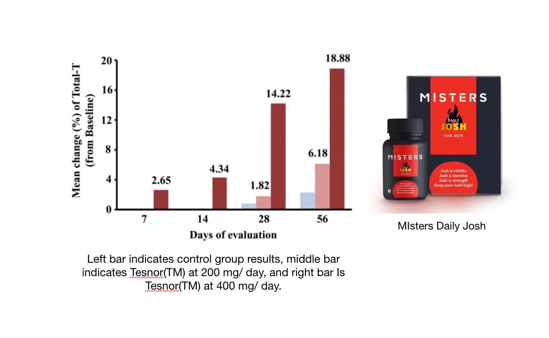 How is Tesnor(TM) revolutionising the testosterone market?