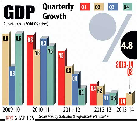 India's GDP Staggered Due to Slowed Manufacturing, Mining
